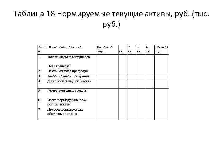 Таблица 18 Нормируемые текущие активы, руб. (тыс. руб. )