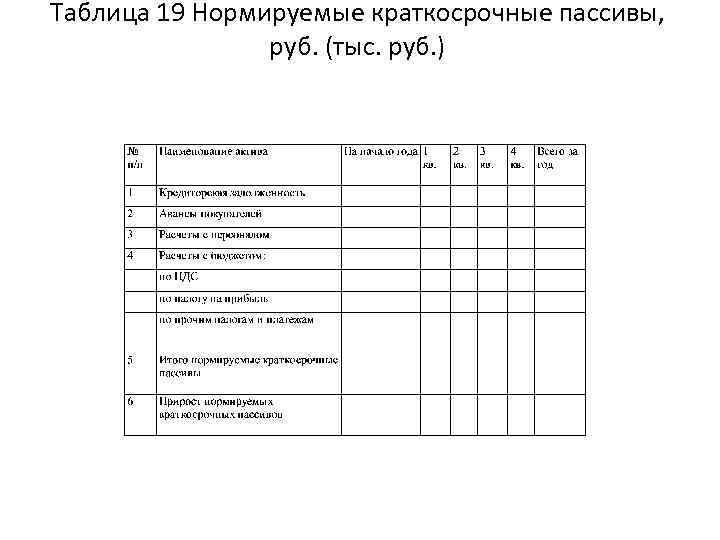 Таблица 19 Нормируемые краткосрочные пассивы, руб. (тыс. руб. )