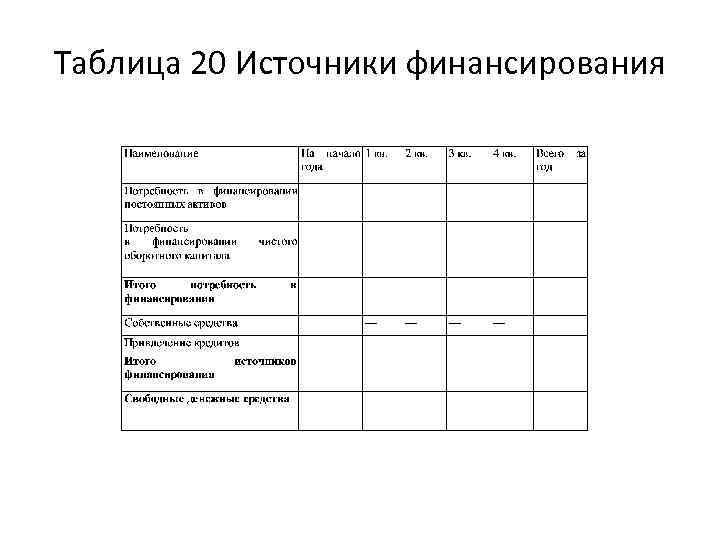 Таблица 20 Источники финансирования