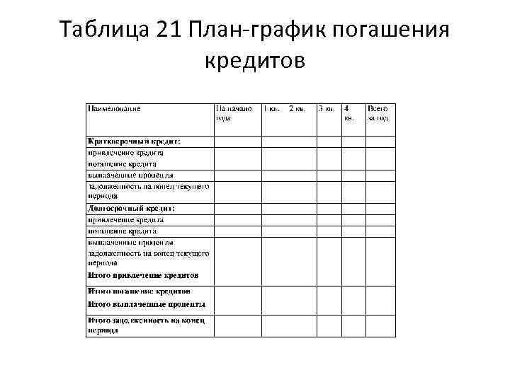 Таблица 21 План график погашения кредитов