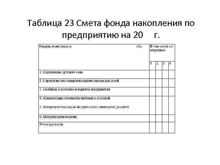 Таблица 23 Смета фонда накопления по предприятию на 20 г.