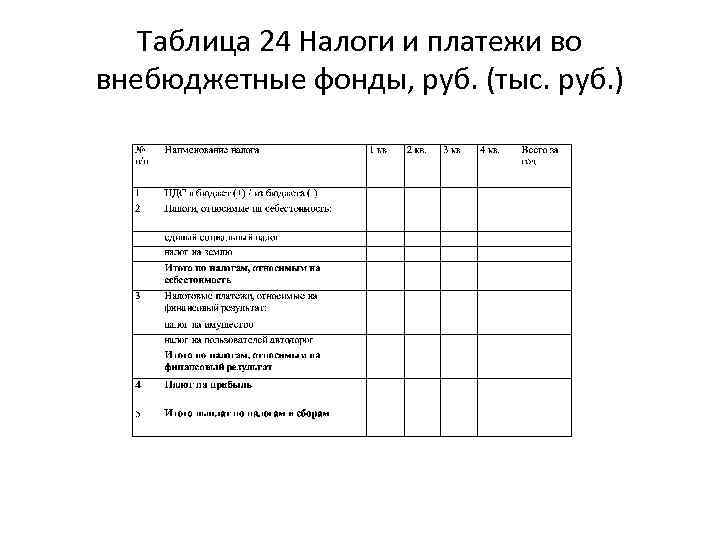 Таблица 24 Налоги и платежи во внебюджетные фонды, руб. (тыс. руб. )