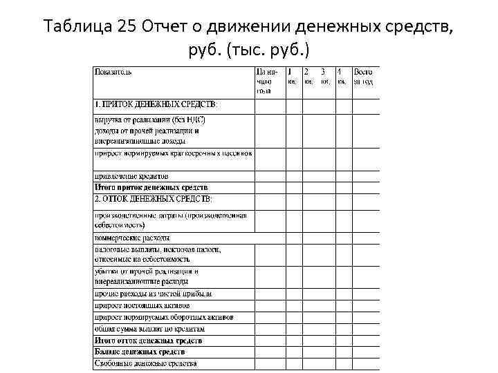 Таблица 25 Отчет о движении денежных средств, руб. (тыс. руб. )