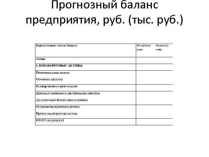 Прогнозный баланс предприятия, руб. (тыс. руб. )