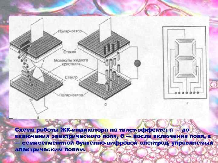Схема работы ЖК-индикатора на твист-эффекте: а — до включения электрического поля, б — после