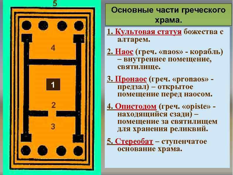 5 4 1 2 3 Основные части греческого храма. 1. Культовая статуя божества с