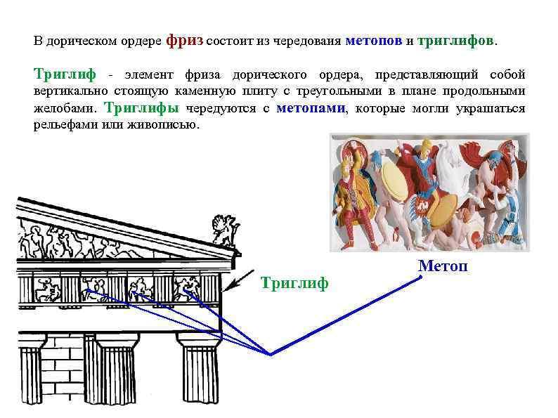 В дорическом ордере фриз состоит из чередоваия метопов и триглифов. Триглиф - элемент фриза
