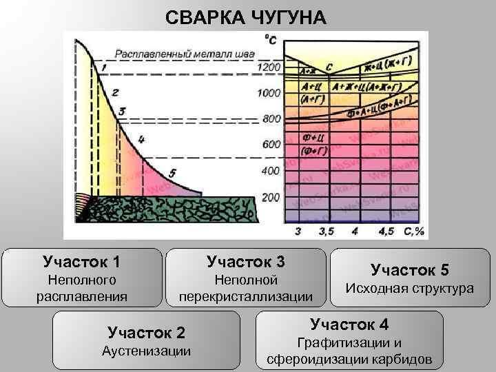 СВАРКА ЧУГУНА Участок 1 Участок 3 Неполного расплавления Неполной перекристаллизации Участок 2 Аустенизации Участок