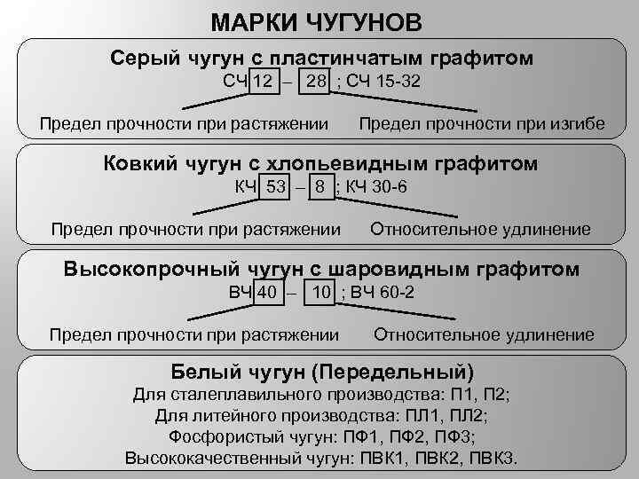 МАРКИ ЧУГУНОВ Серый чугун с пластинчатым графитом СЧ 12 – 28 ; СЧ 15