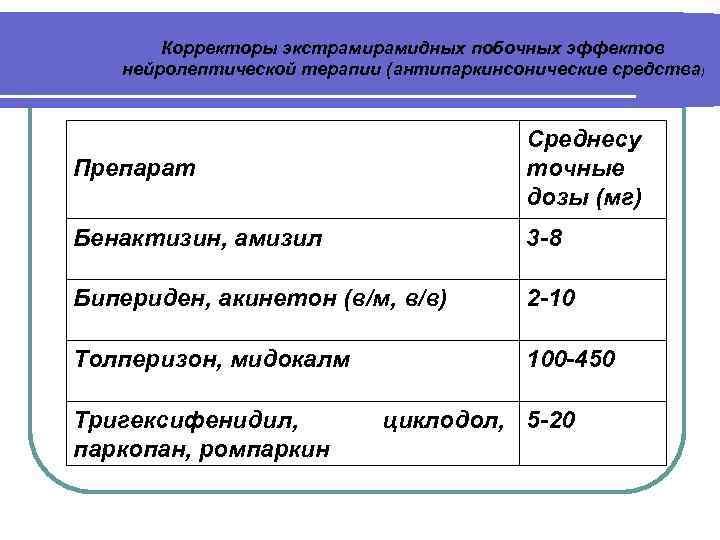 Корректоры экстрамидных побочных эффектов нейролептической терапии (антипаркинсонические средства) Препарат Среднесу точные дозы (мг) Бенактизин,