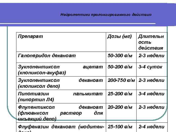 Нейролептики пролонгированного действия Препарат Дозы (мг) Длительн ость действия Галоперидол деканоат 50 -300 в/м