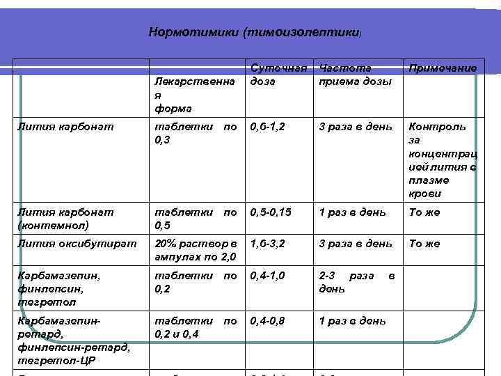 Нормотимики (тимоизолептики) Лекарственна я форма Суточная доза Частота приема дозы Примечание Лития карбонат таблетки