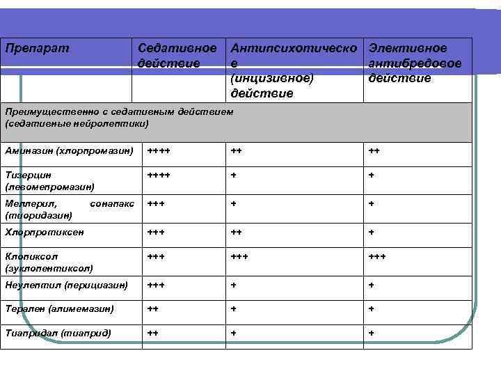 Препарат Седативное действие Антипсихотическо Элективное е антибредовое (инцизивное) действие Преимущественно с седативным действием (седативные