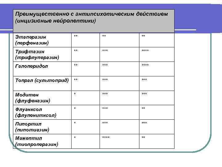 Преимущественно с антипсихотическим действием (инцизивные нейролептики) Этаперазин (перфеназин) ++ ++ ++ Трифтазин (трифлуперазин) ++
