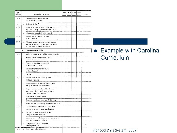 l Example with Carolina Curriculum © Caroline Gooden, Kentucky Early Childhood Data System, 2007