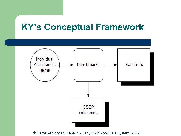 KY's Conceptual Framework © Caroline Gooden, Kentucky Early Childhood Data System, 2007