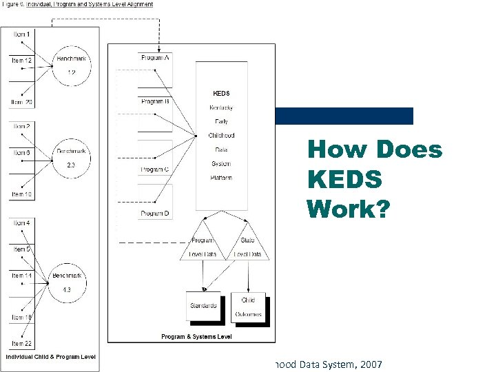 How Does KEDS Work? © Caroline Gooden, Kentucky Early Childhood Data System, 2007
