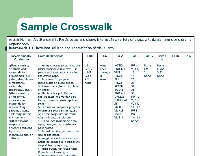 Sample Crosswalk Arts & Humanities Standard 1: Participates and shows interest in a variety