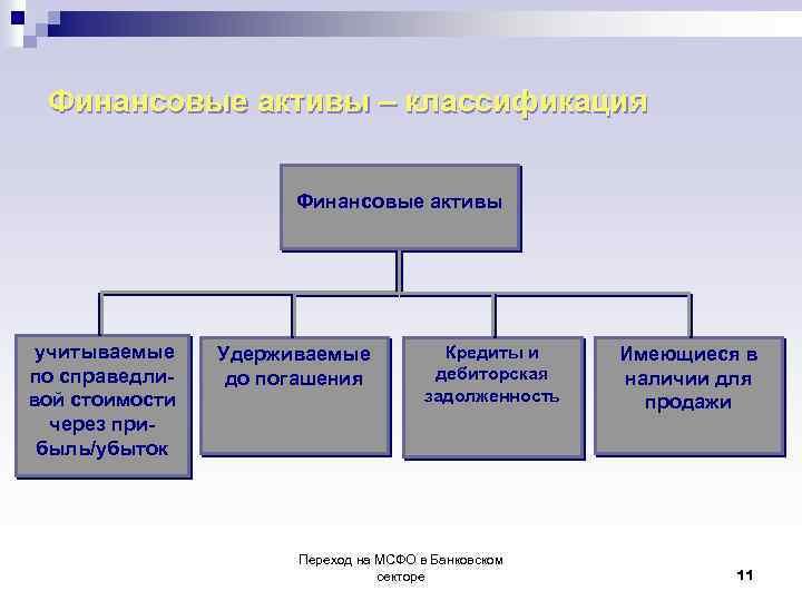 Финансовые активы – классификация Финансовые активы учитываемые по справедливой стоимости через прибыль/убыток Удерживаемые до