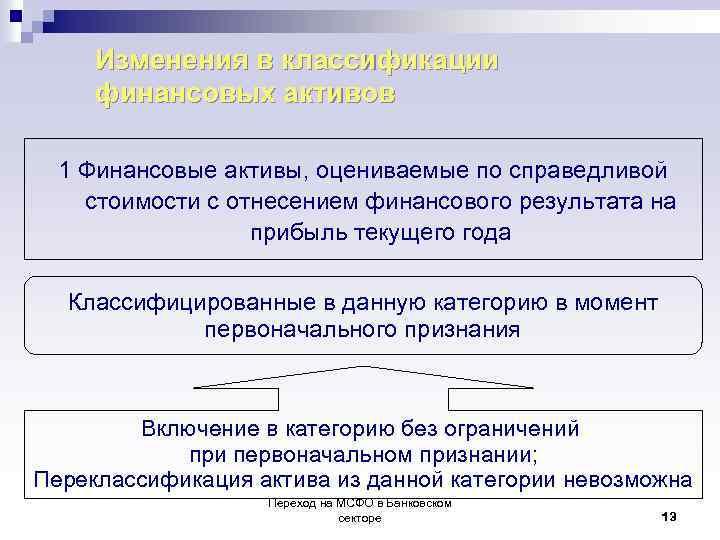 Изменения в классификации финансовых активов 1 Финансовые активы, оцениваемые по справедливой стоимости с