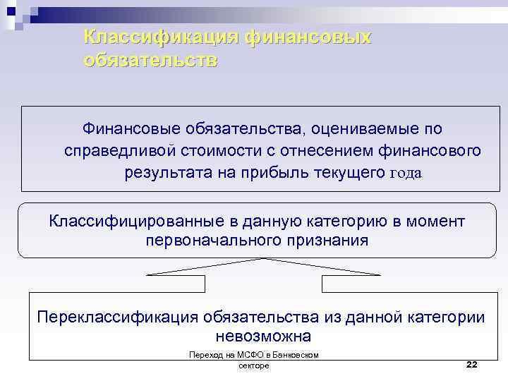 Классификация финансовых обязательств Финансовые обязательства, оцениваемые по справедливой стоимости с отнесением финансового результата