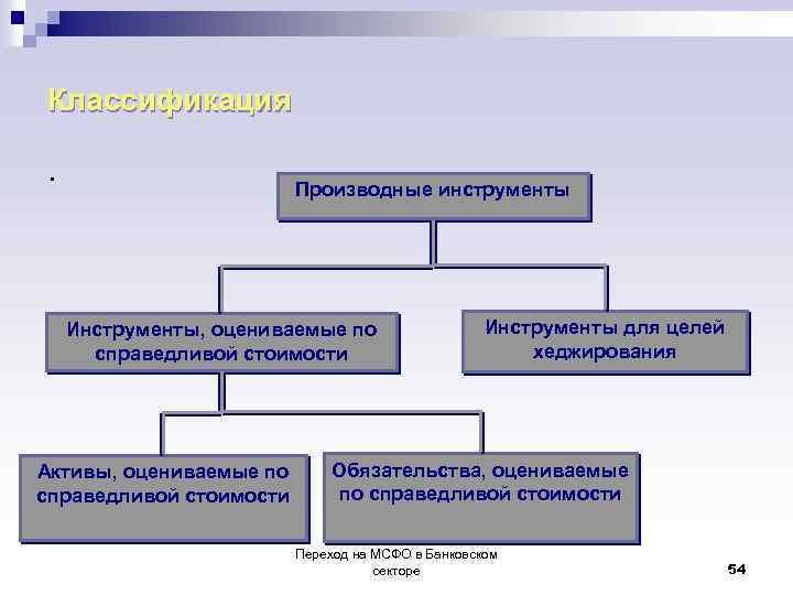 Классификация . Производные инструменты Инструменты, оцениваемые по справедливой стоимости Активы, оцениваемые по справедливой стоимости