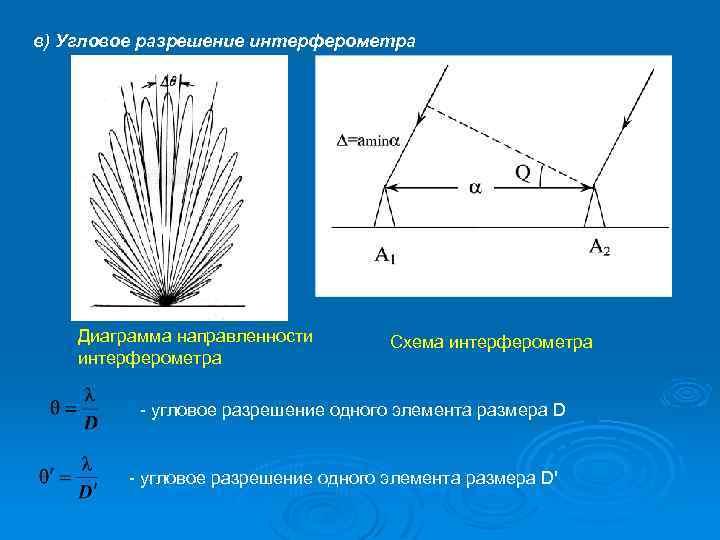 в) Угловое разрешение интерферометра Диаграмма направленности интерферометра Схема интерферометра - угловое разрешение одного элемента