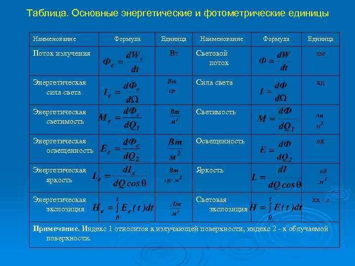 Таблица. Основные энергетические и фотометрические единицы Наименование Поток излучения Формула Единица Вт Наименование Формула