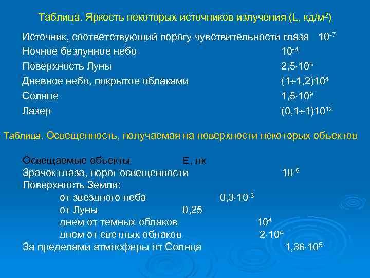 Таблица. Яркость некоторых источников излучения (L, кд/м 2) Источник, соответствующий порогу чувствительности глаза 10