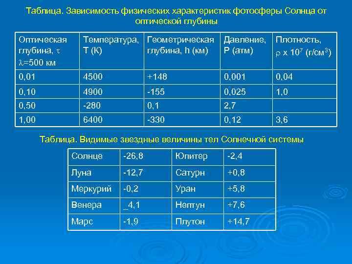 Таблица. Зависимость физических характеристик фотосферы Солнца от оптической глубины Оптическая глубина, =500 км Температура,