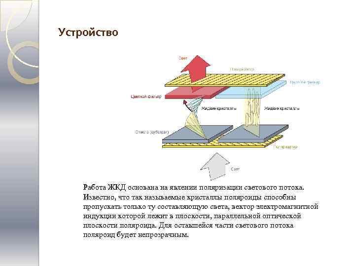 Устройство Работа ЖКД основана на явлении поляризации светового потока. Известно, что так называемые кристаллы