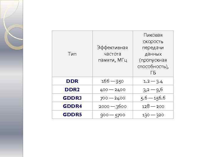 Тип Эффективная частота памяти, МГц Пиковая скорость передачи данных (пропускная способность), ГБ DDR 166