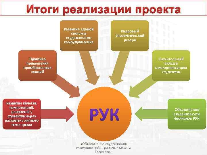 Итоги реализации проекта Развитие единой системы студенческого самоуправления Кадровый управленческий резерв Практика применения приобретенных