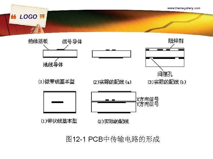 www. themegallery. com LOGO 图 12 -1 PCB中传输电路的形成