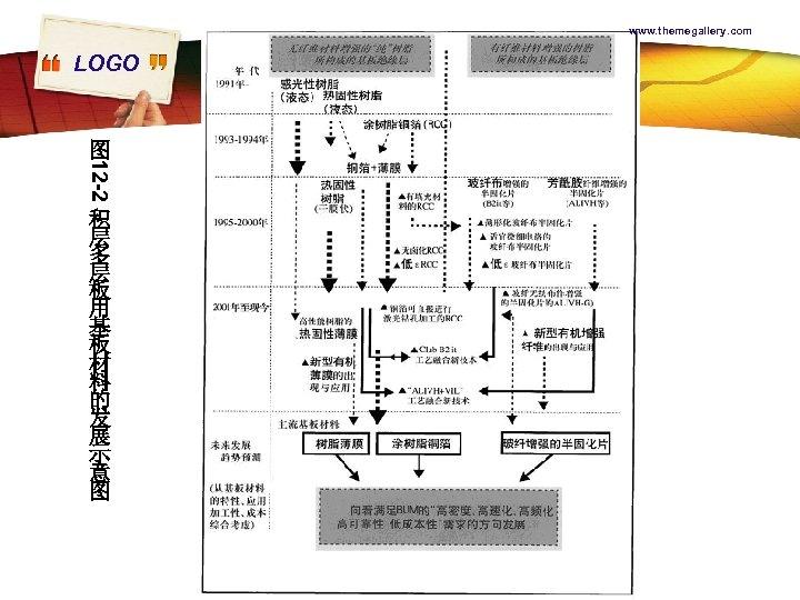 www. themegallery. com LOGO 12 -2 图 积 层 多 层 板 用 基