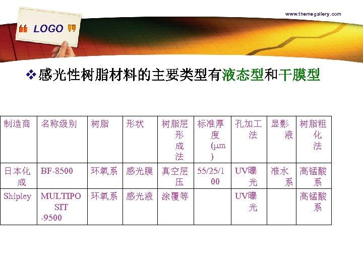 www. themegallery. com LOGO v 感光性树脂材料的主要类型有液态型和干膜型 制造商 名称级别 树脂 形状 树脂层 标准厚 孔加 显影