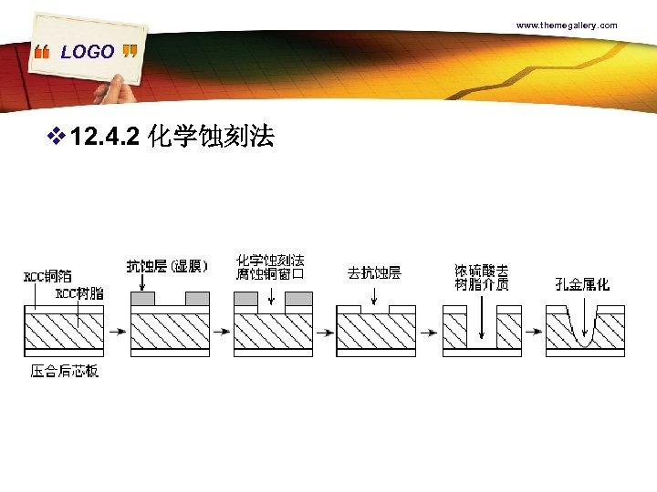 www. themegallery. com LOGO v 12. 4. 2 化学蚀刻法