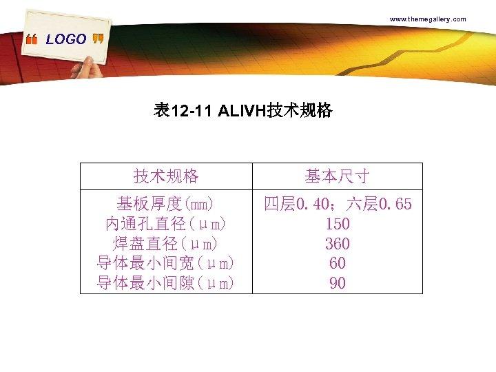 www. themegallery. com LOGO 表 12 -11 ALIVH技术规格 基本尺寸 基板厚度(mm) 内通孔直径(μm) 焊盘直径(μm) 导体最小间宽(μm) 导体最小间隙(μm)