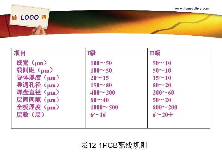 www. themegallery. com LOGO 项目 线宽(μm) 线间距(μm) 导体厚度(μm) 导通孔径(μm) 焊盘直径(μm) 层间间隙(μm) 全板厚度(μm) 层数(层) I级