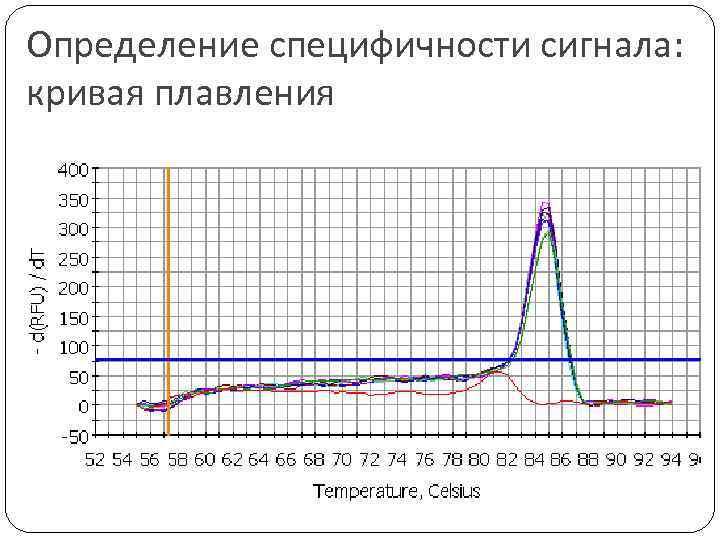 Определение специфичности сигнала: кривая плавления