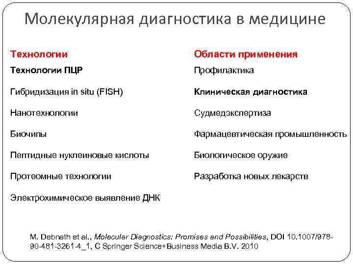 Молекулярная диагностика в медицине Технологии Области применения Технологии ПЦР Профилактика Гибридизация in situ (FISH)