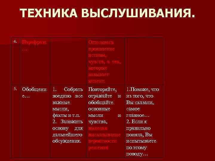 ТЕХНИКА ВЫСЛУШИВАНИЯ. 4. Парафраза … 5. Обобщени е… Описывать проявление истины, чувств, а тех,