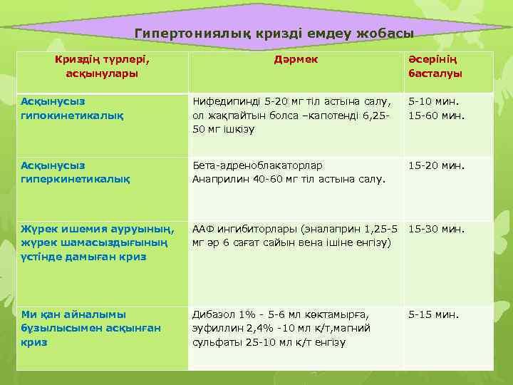 Гипертониялық кризді емдеу жобасы Криздің түрлері, асқынулары Дәрмек Әсерінің басталуы Асқынусыз гипокинетикалық Нифедипинді 5