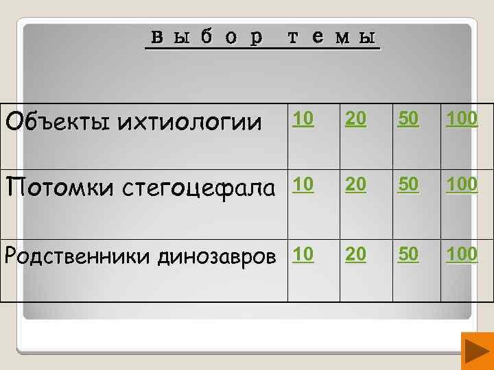 выбор темы Объекты ихтиологии 10 20 50 100 Потомки стегоцефала 10 20 50 100