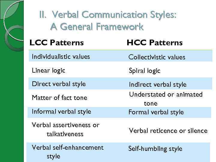 II. Verbal Communication Styles: A General Framework LCC Patterns HCC Patterns Individualistic values Collectivistic