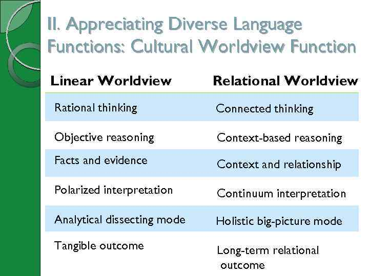 II. Appreciating Diverse Language Functions: Cultural Worldview Function Linear Worldview Relational Worldview Rational thinking