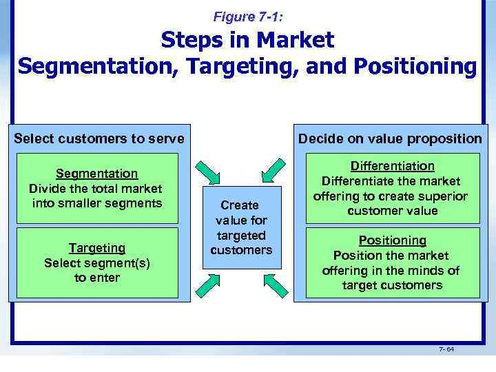 market segmentation target marketing and positioning of lux Target market: a specific market segment of (customers or organizations) for which the seller designs specific promotional activities is called as target market • market segmentation: a process of dividing the total market for a good or service into small, same groups.