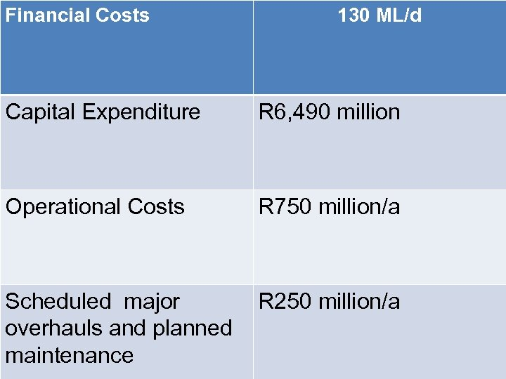 Financial Costs 130 ML/d Capital Expenditure R 6, 490 million Operational Costs R 750
