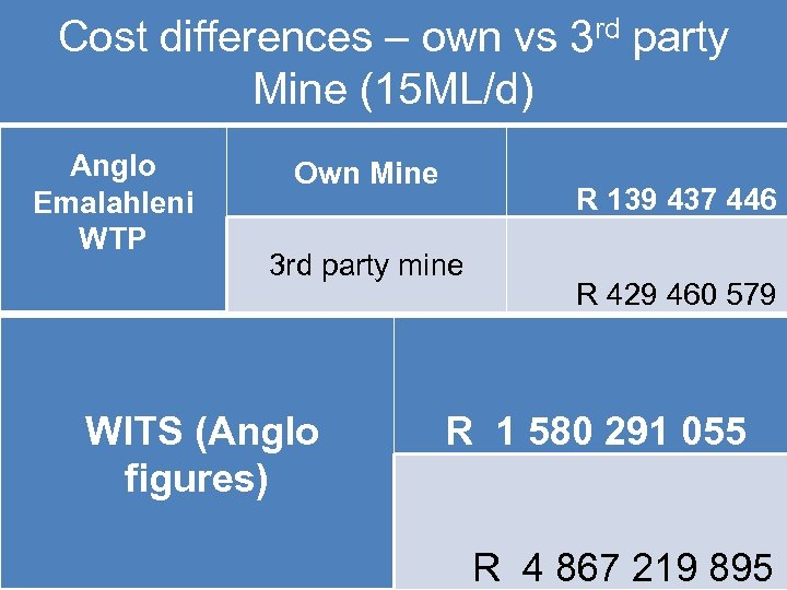Cost differences – own vs 3 rd party Mine (15 ML/d) Anglo Emalahleni WTP