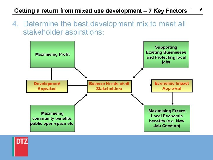 Getting a return from mixed use development – 7 Key Factors 4. Determine the